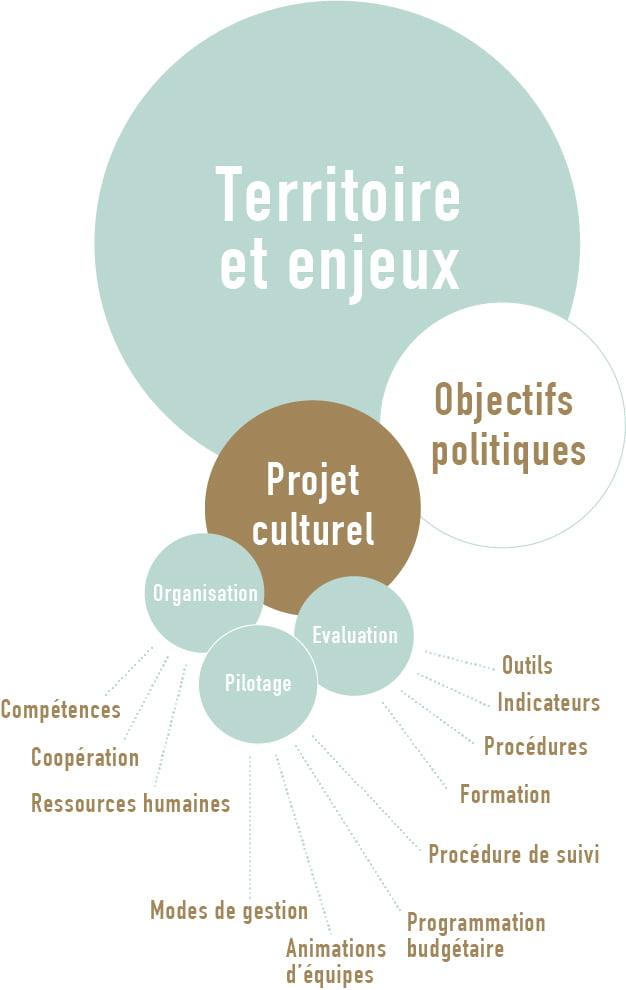 Culture et territoires collectivité et territoires : définir et organiser l'action publique pour la culture